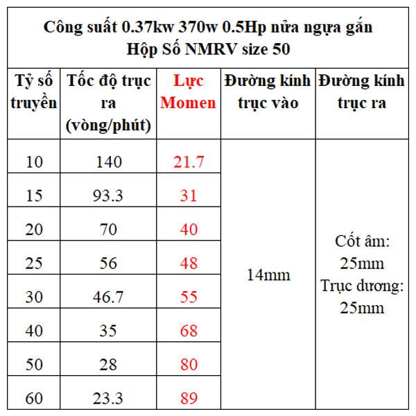 Bảng lực momen hộp giảm tốc NMRV gắn motor 0.37kw