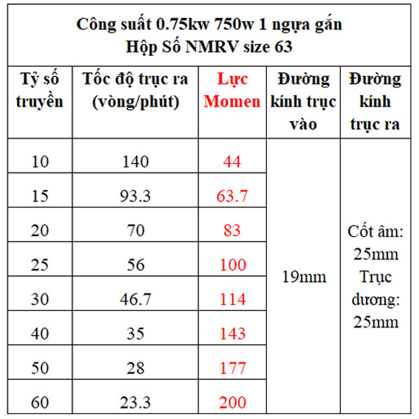 Bảng lực momen hộp giảm tốc NMRV gắn motor 0.75kw