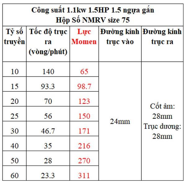 Bảng lực momen hộp giảm tốc NMRV gắn motor 1.1kw