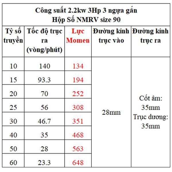 Bảng lực momen hộp giảm tốc NMRV gắn motor 2.2kw