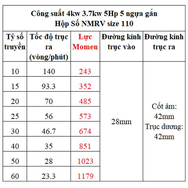 Bảng lực momen hộp giảm tốc NMRV gắn motor 4kw