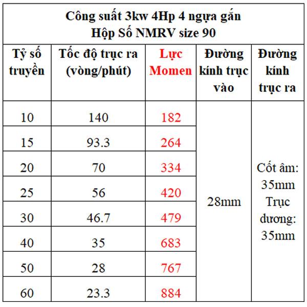 Bảng lực momen hộp giảm tốc NMRV gắn motor 3kw
