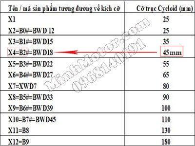 Kích cỡ hộp số trung quốc cyclo