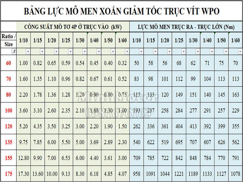 Bảng lực momen hộp số WPO
