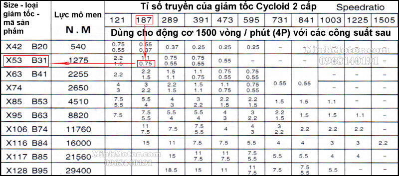 Tỉ số truyền hộp số cycloid 2 cấp