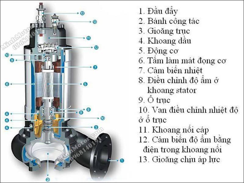 Cấu tạo máy bơm nước 220V chìm nước thải