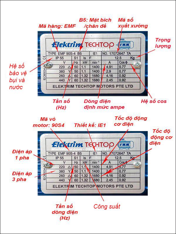 Thông số kỹ thuật tem motor Elektrim