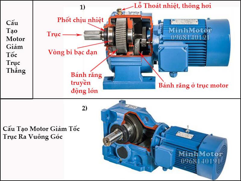 cấu tạo motor giảm tốc, động cơ giảm tốc trục thẳng, trục ra vuông góc