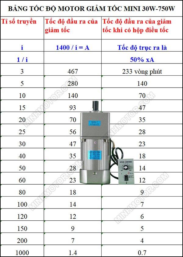 bảng lựa chọn tốc độ motor 0.4kw