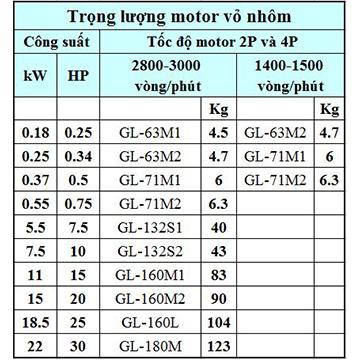 Trọng lượng motor 3 pha vỏ nhôm