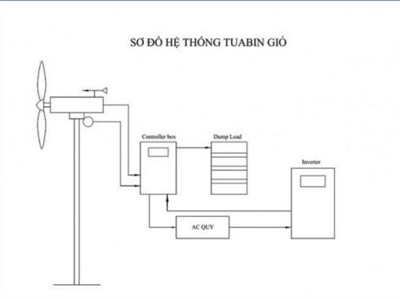 Sơ đồ hệ thống tuabin gió của máy phát điện gió chạy bằng motor