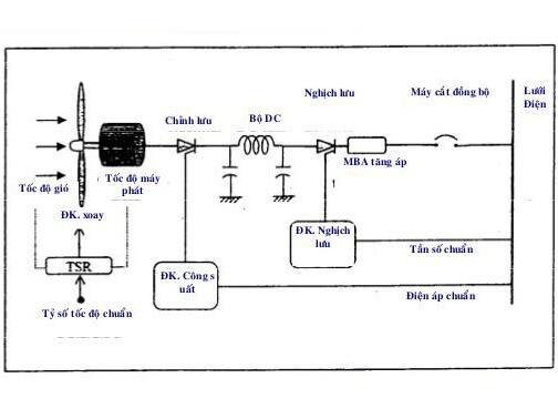 Sơ đồ máy phát điện gió bằng motor