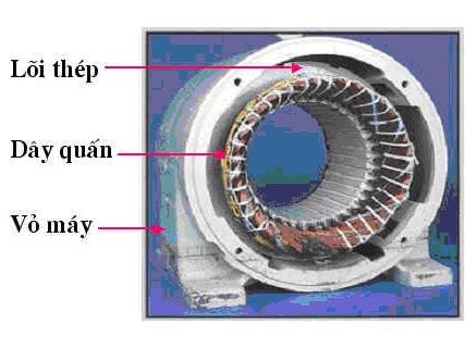 Stator gồm có 2 bộ phận chính là lõi thép và phần dây quấn