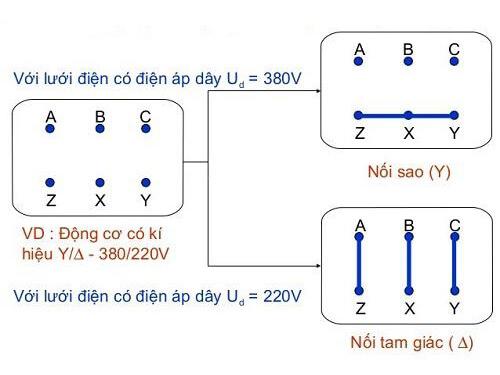 Thao tác xác định các cặp dây có thể sử dụng đồng hồ VOM