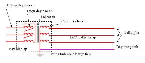 Khi lệch pha thì điện áp đặt lên thiết bị sẽ có tình trạng bên cao bên thấp