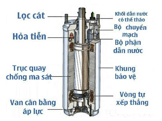 Máybơm hỏa tiễnđược cấu tạo từ những vật liệu đặc biệt, chuyên dụng