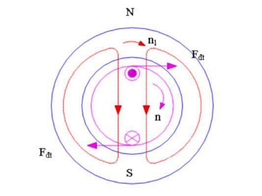 Sơ đồ nguyên lý hoạt động của mô tơ cảm ứng từ