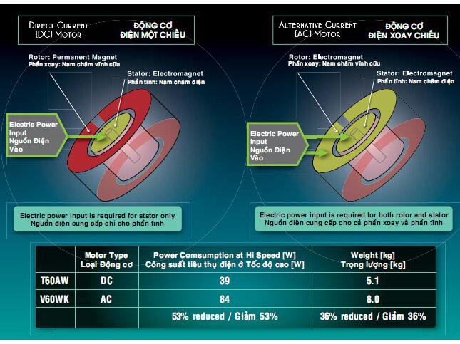 So sánh về cấu trúc và hoạt động của DC và AC