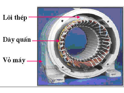 Các bộ phận chủ yếu của động cơ điện 3 pha