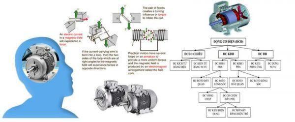 Động cơ điện - một phát minh vĩ đại của nhân loại