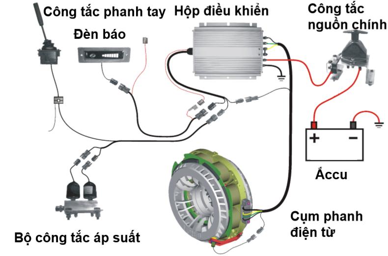 Cấu tạo của phanh điện từ ô tô bao gồm 2 cánh turbine (rotor) và 1 bộ stator