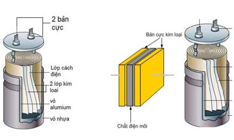 Sơ đồ cấu tạo của tụ điện tương tự như chiếc bình ắc quySơ đồ cấu tạo của tụ điện tương tự như chiếc bình ắc quy