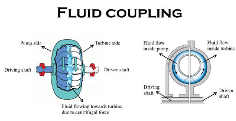 Khớp nối thủy lực bao gồm bộ phận dẫn động và bộ phận bị động