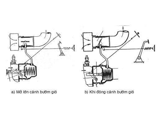 Nguyên tắc hoạt động của bộ điều chỉnh tốc độ chân không