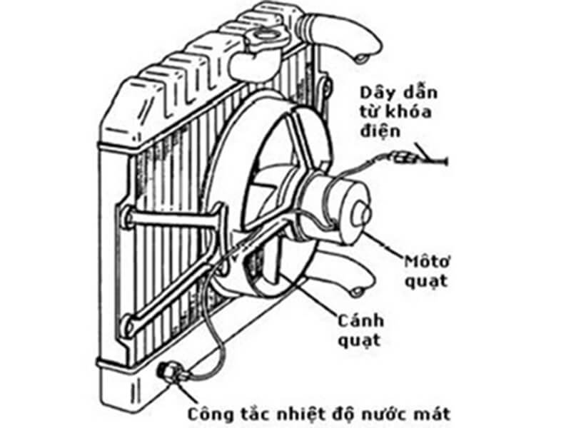 Động cơ thường được trang bị quạt làm mát két nước