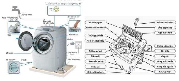 Chi tiết cấu tạo của máy giặt