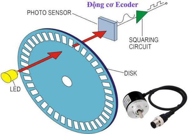 Encoder tạo ra tín hiệu xung căn cứ vào số lần ánh sáng đèn led cắt dĩa inox