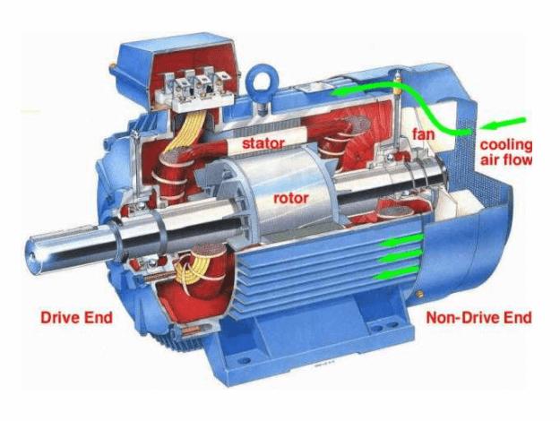 Động cơ điện gồm có 2 phần chính, bao gồm phần tĩnh và phần quay