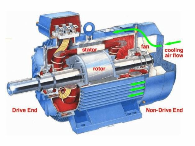Motor điện 1 pha có 2 phần chính, đó là phần tĩnh và phần quay