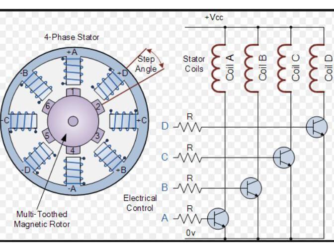 Động cơ bước làm việc nhờ vào hoạt động của các bộ chuyển mạch điện tử