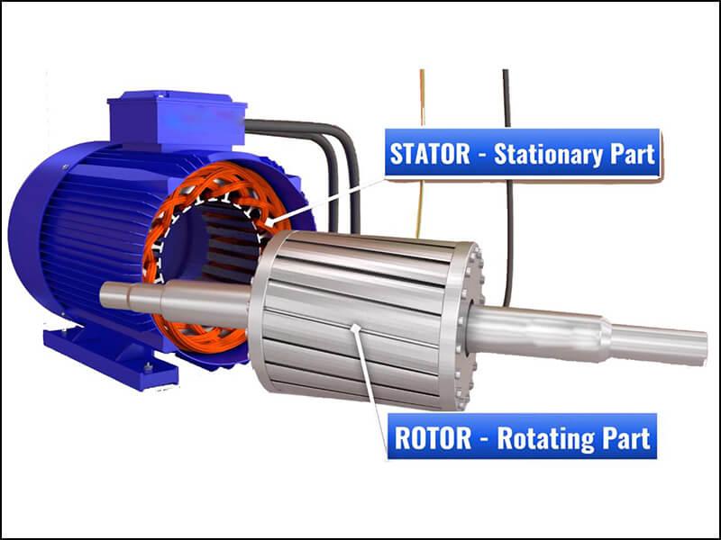 Motor 3 pha bao gồm 2 phần chính, đó là phần stator và rotor