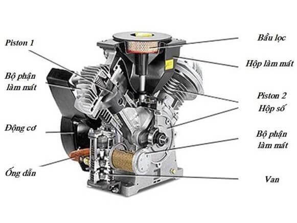 Cấu tạo của động cơ khí nén gồm rất nhiều chi tiết