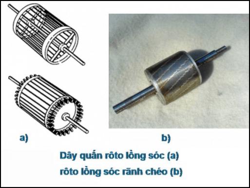 Kết cấu của loại dây quấn này rất khác biệt so với dây quấn stato