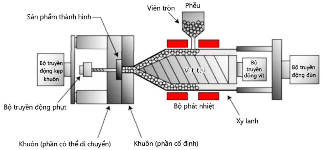 Ứng dụng động cơ Servo về khuôn mẫu đùn trong lĩnh vực sản xuất nhựa