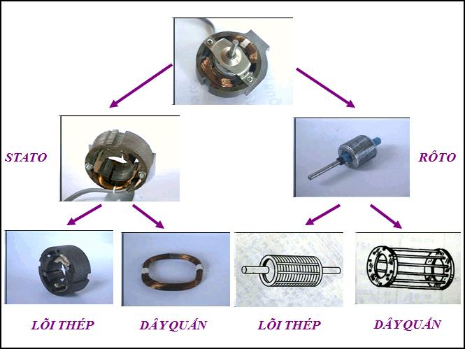 Các bộ phận bên trong của motor quạt điện