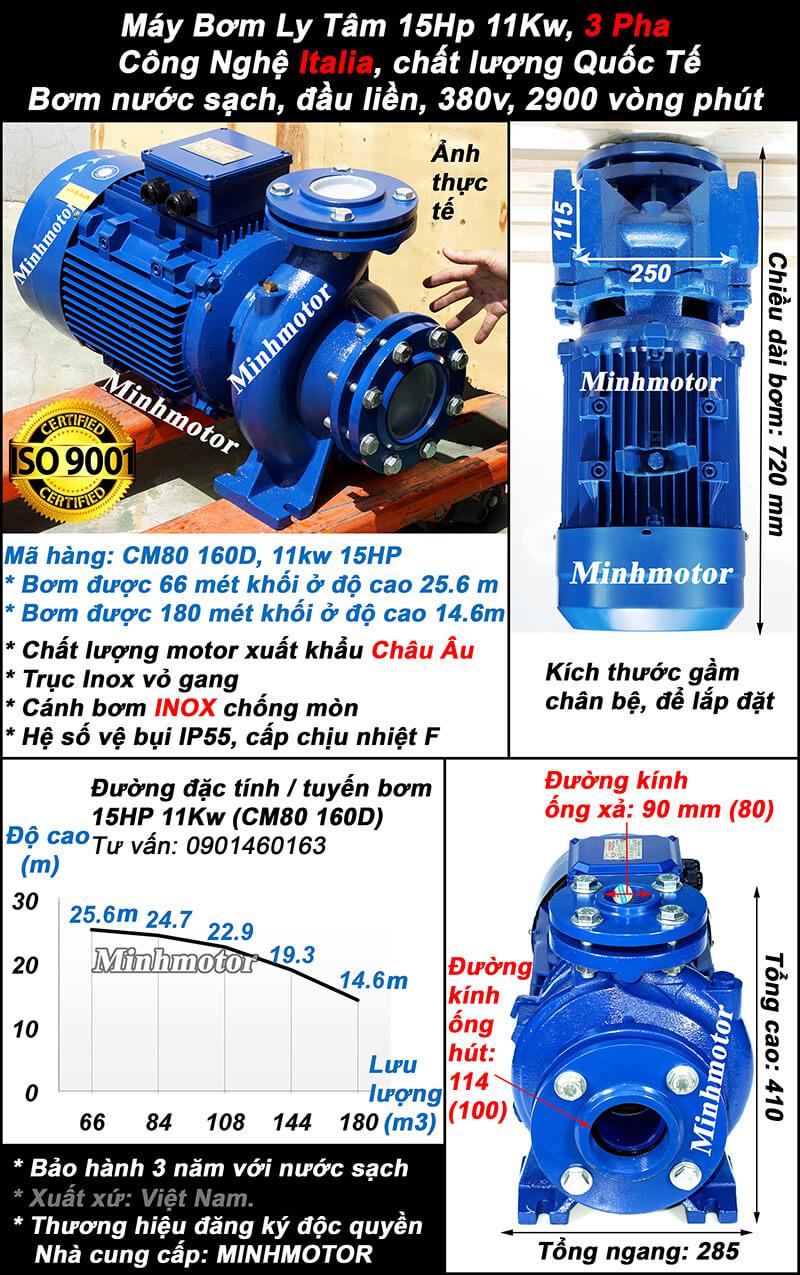 Máy bơm nước 15hp CM80-160B hút 180 mét khối, đẩy cao 25.6 mét