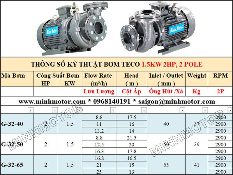 Bảng lựa chọn lưu lượng cột áp bơm Teco 1.5kw 2Hp, 2 pole