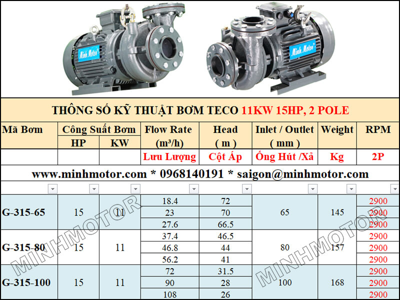 Bảng lựa chọn lưu lượng cột áp bơm Teco 11kw 15Hp, 2 pole