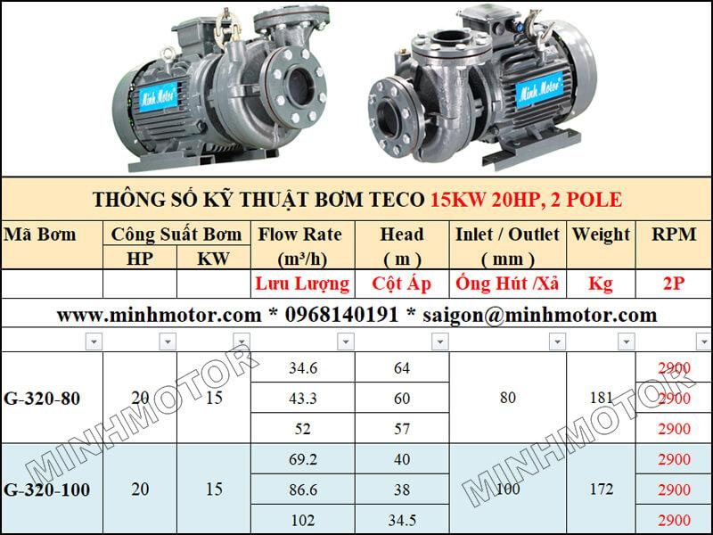Bảng lựa chọn lưu lượng cột áp bơm Teco 15kw 20Hp, 2 pole