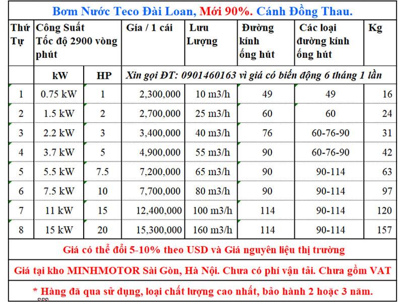 Giá bơm nước Teco 15kw 20Hp second hand
