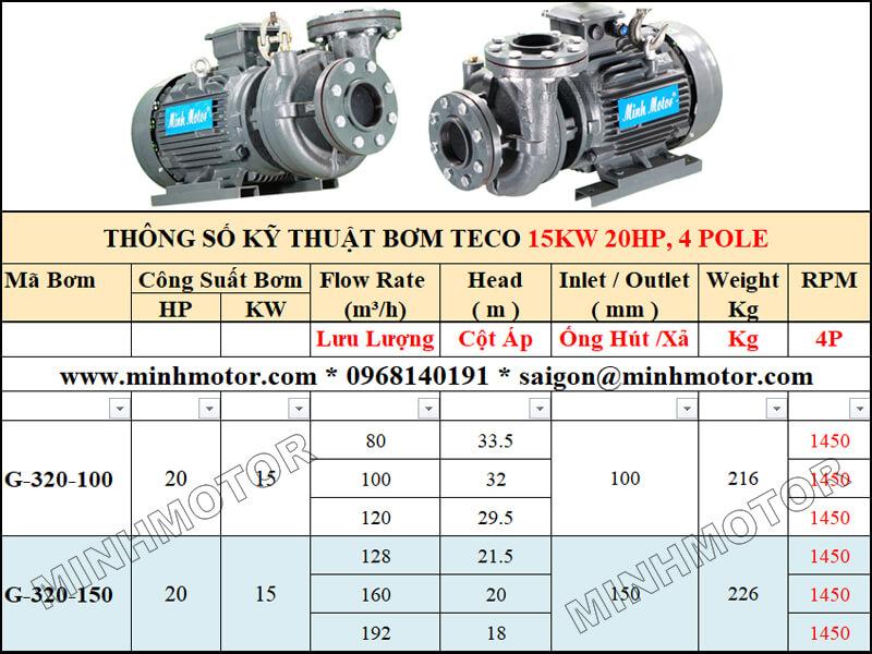 Máy Bơm Teco 15kw 20Hp lưu lượng lớn