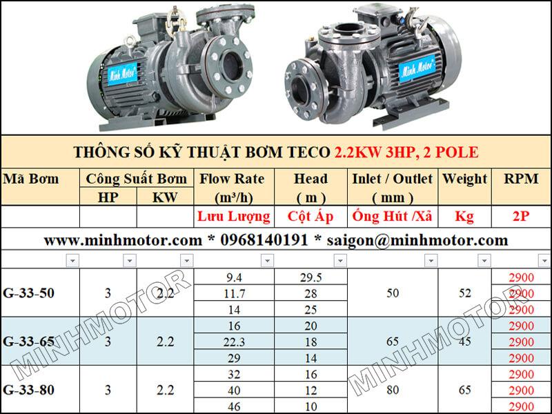 Bảng lựa chọn lưu lượng cột áp bơm Teco 2.2kw 3Hp, 2 pole