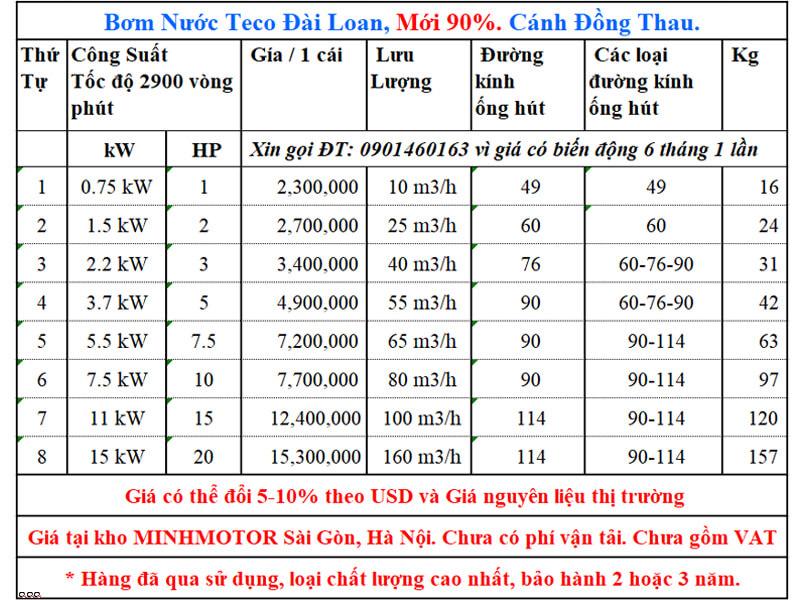Giá bơm nước Teco 2.2kw 3Hp second hand