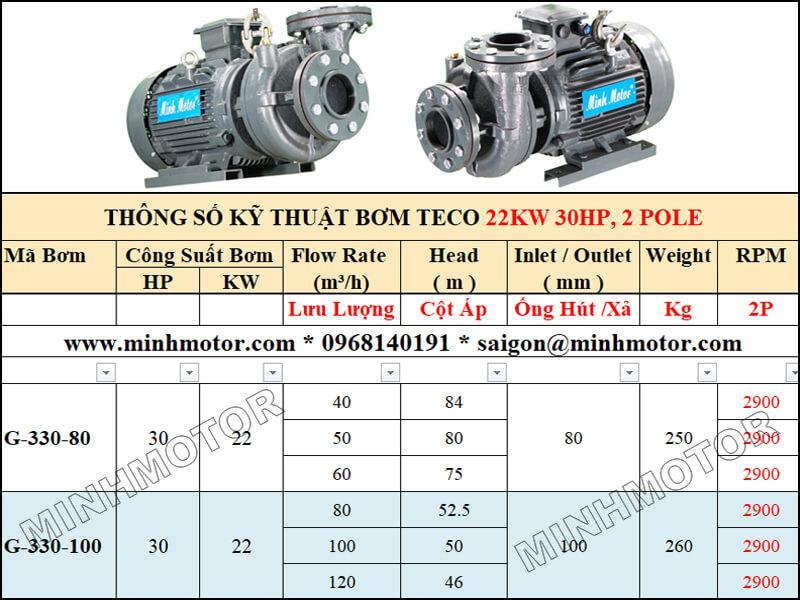 Bảng lựa chọn lưu lượng cột áp bơm Teco 22kw 30Hp, 2 pole