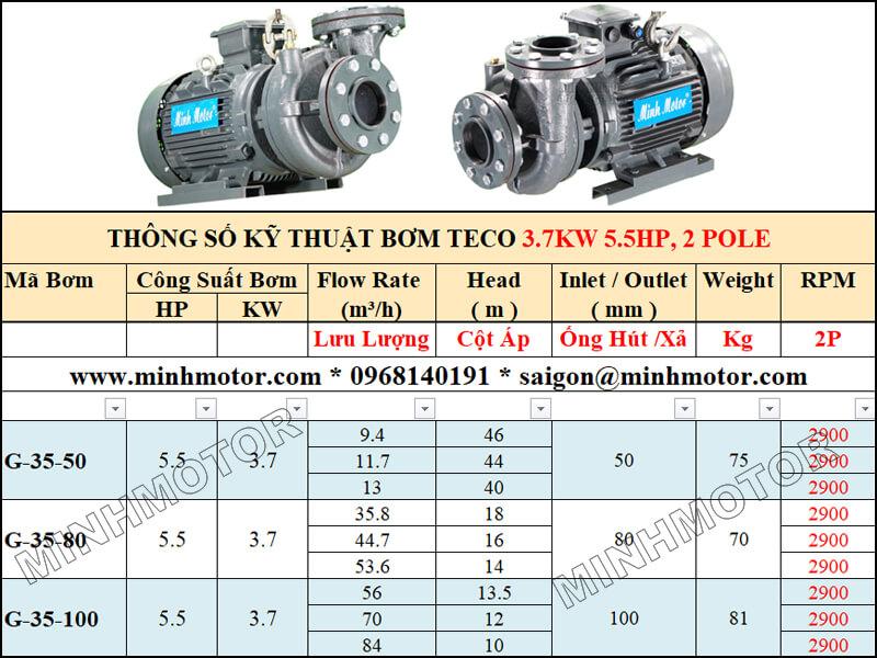 Bảng lựa chọn lưu lượng cột áp bơm Teco 3.7kw 5.5Hp, 2 pole