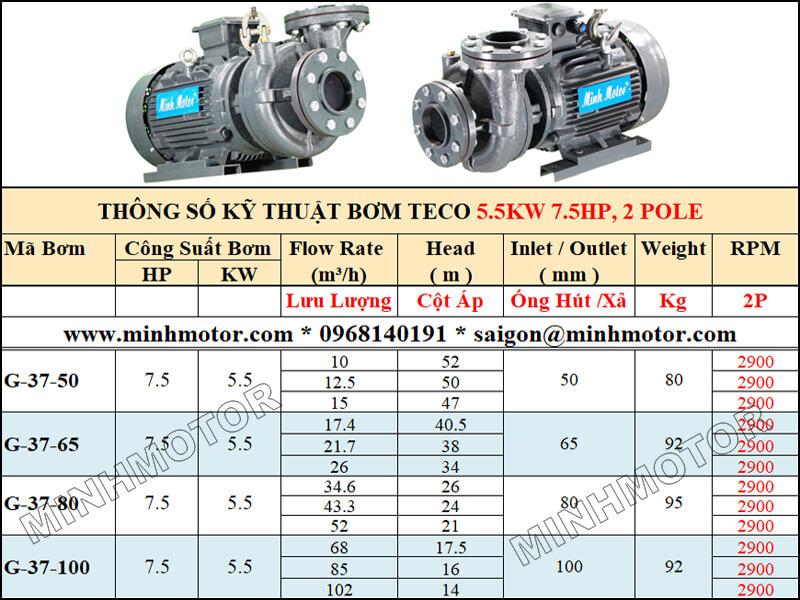 Bảng lựa chọn lưu lượng cột áp bơm Teco 5.5kw 7.5Hp, 2 pole